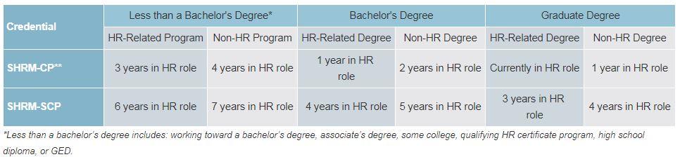 hr certifications | brazos valley shrm